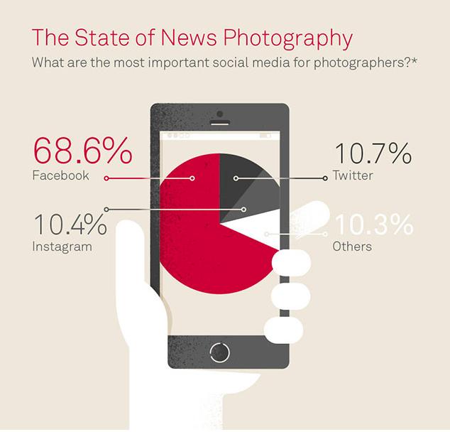 El fotoperiodismo en la era digital (3/4)